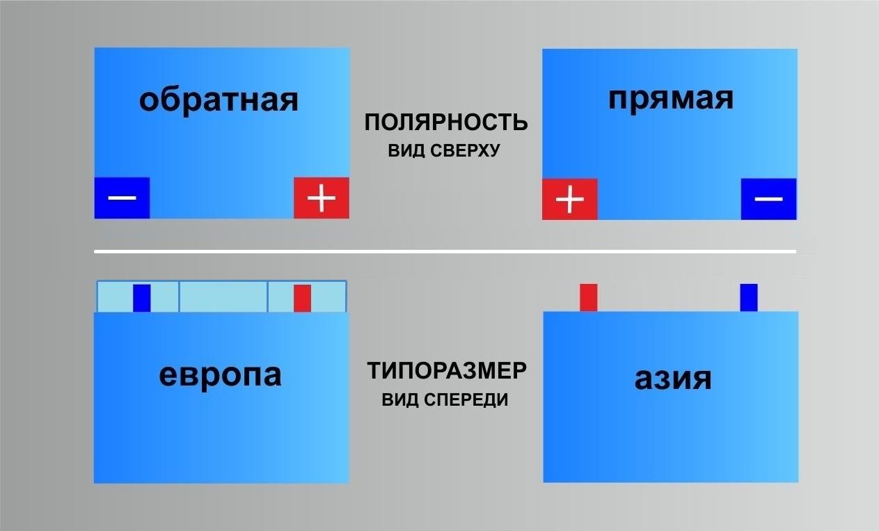Типы расположения клемм (схемы полярности) аккумуляторов